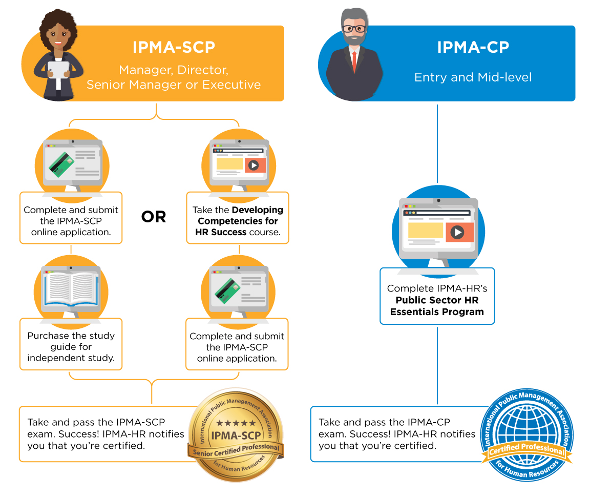 Get certified ipma hr senior certified professional ipma scp xflitez Choice Image