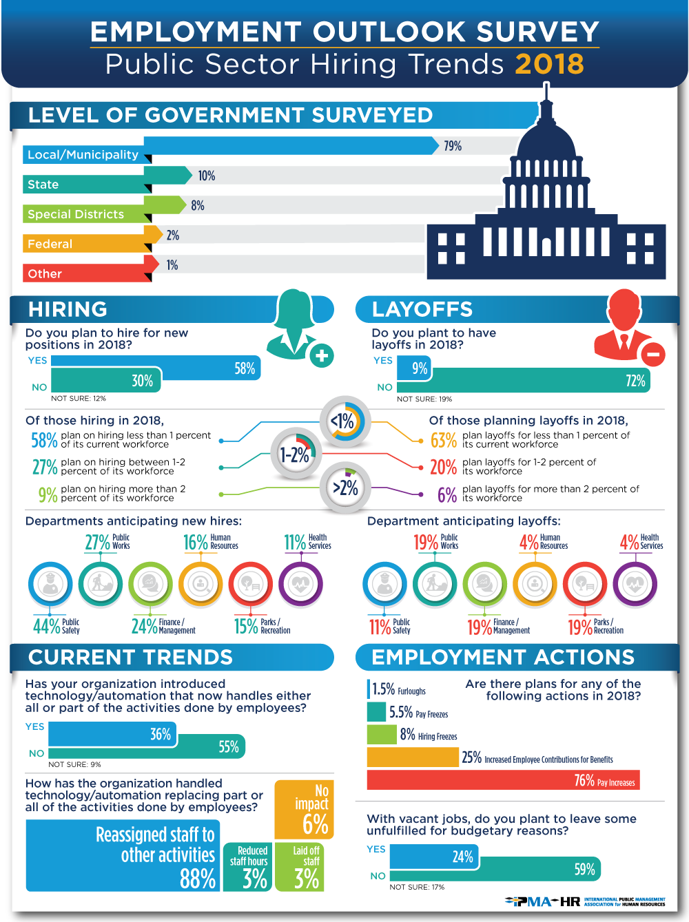 2018 Employment Outlook Infographic